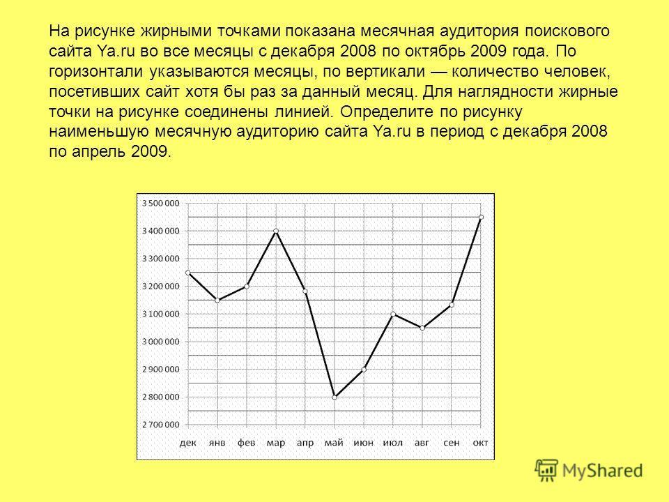 На рисунке жирными точками показана месячная аудитория поискового сайта Ya.ru во все месяцы с декабря 2008 по октябрь 2009 года. По горизонтали указываются месяцы, по вертикали количество человек, посетивших сайт хотя бы раз за данный месяц. Для нагл