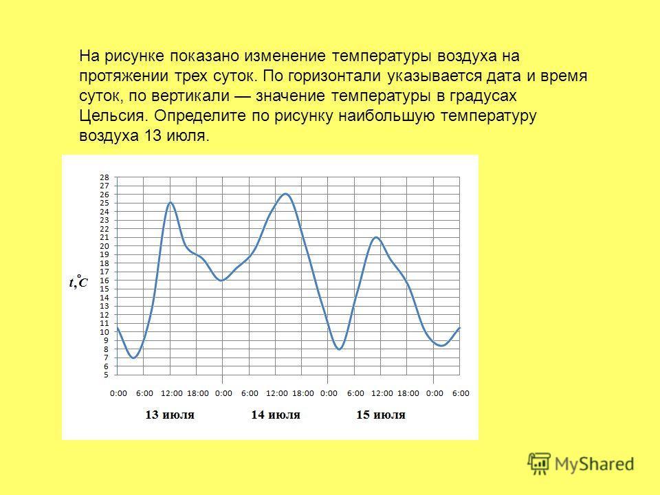 На рисунке показано изменение температуры воздуха на протяжении трех суток. По горизонтали указывается дата и время суток, по вертикали значение температуры в градусах Цельсия. Определите по рисунку наибольшую температуру воздуха 13 июля.