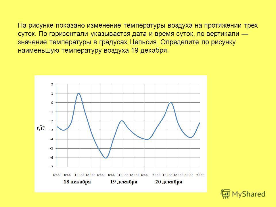 На рисунке показано изменение температуры воздуха на протяжении трех суток. По горизонтали указывается дата и время суток, по вертикали значение температуры в градусах Цельсия. Определите по рисунку наименьшую температуру воздуха 19 декабря.