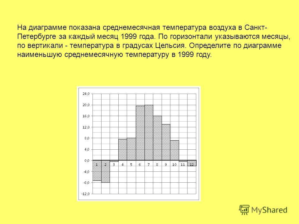 На диаграмме показана среднемесячная температура воздуха в Санкт- Петербурге за каждый месяц 1999 года. По горизонтали указываются месяцы, по вертикали - температура в градусах Цельсия. Определите по диаграмме наименьшую среднемесячную температуру в