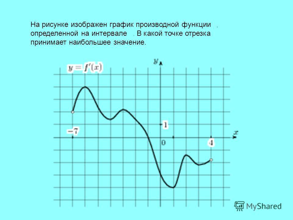 На рисунке изображен график производной функции, определенной на интервале. В какой точке отрезка принимает наибольшее значение.