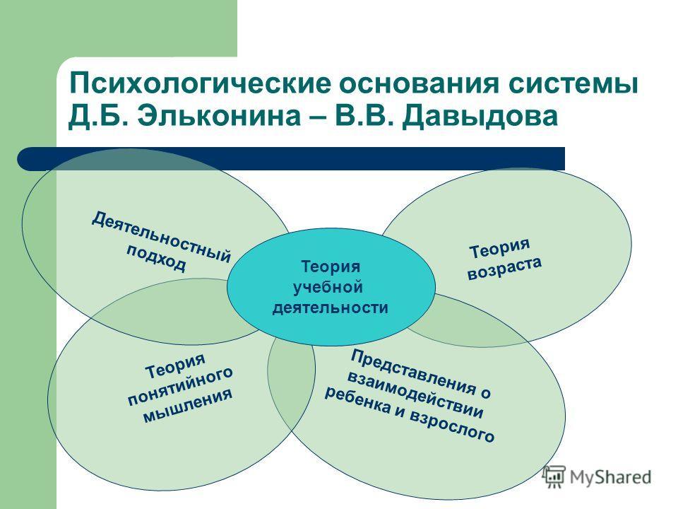 Психологические основания системы Д.Б. Эльконина – В.В. Давыдова Теория возраста Представления о взаимодействии ребенка и взрослого Теория понятийного мышления Деятельностный подход Теория учебной деятельности
