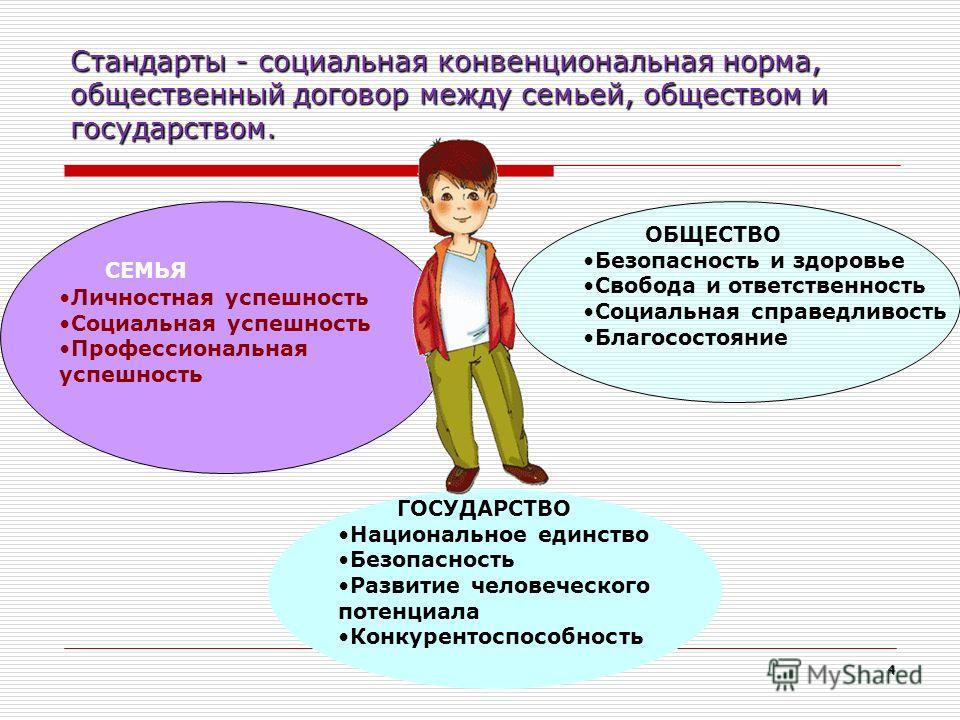 Стандарты - социальная конвенциональная норма, общественный договор между семьей, обществом и государством. 4 СЕМЬЯ Личностная успешность Социальная успешность Профессиональная успешность ОБЩЕСТВО Безопасность и здоровье Свобода и ответственность Соц