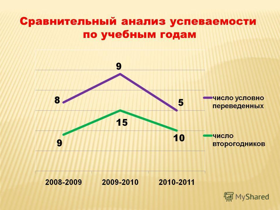 Сравнительный анализ успеваемости по учебным годам