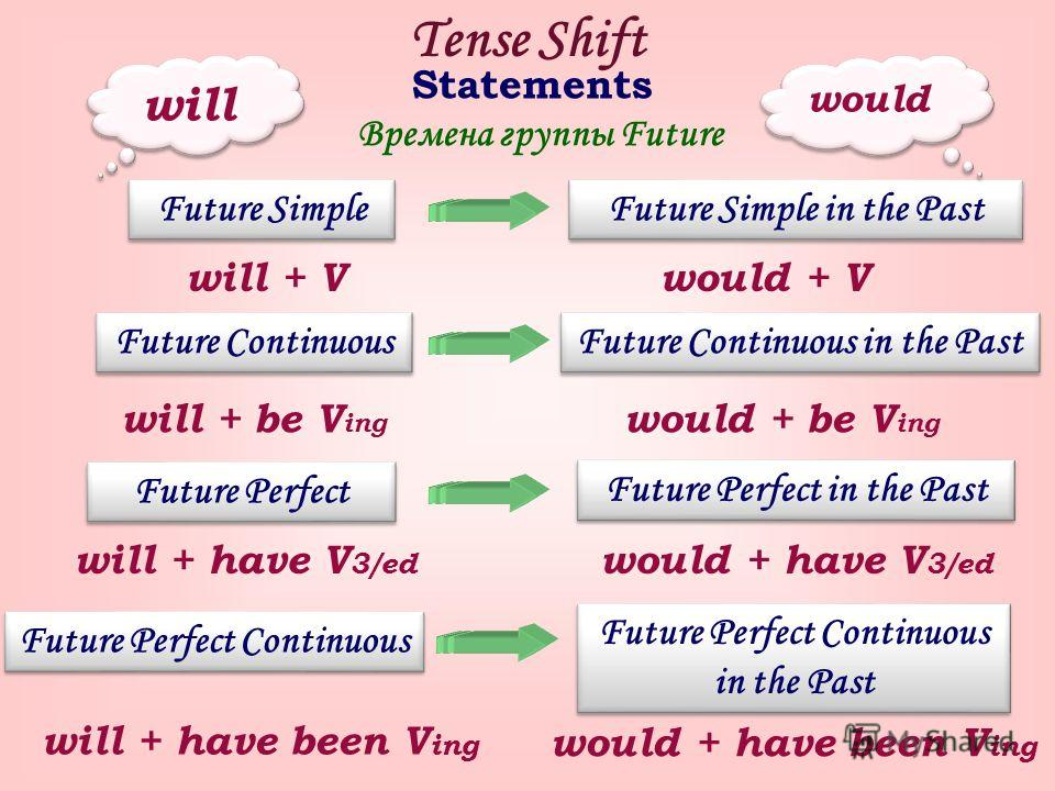 Tense Shift Statements Future Simple Времена группы Future Future Continuous Future Continuous in the Past Future Perfect Future Perfect Continuous Future Perfect in the Past Future Perfect Continuous in the Past Future Simple in the Past will would