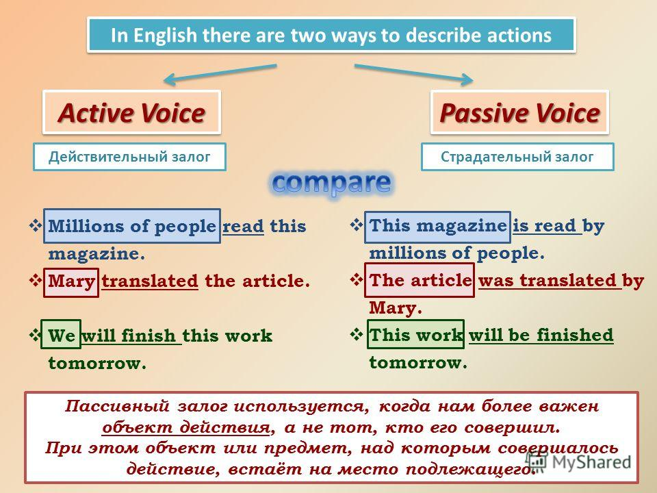 Passive Voice Active Voice In English there are two ways to describe actions Действительный залогСтрадательный залог Millions of people read this magazine. Mary translated the article. We will finish this work tomorrow. This magazine is read by milli