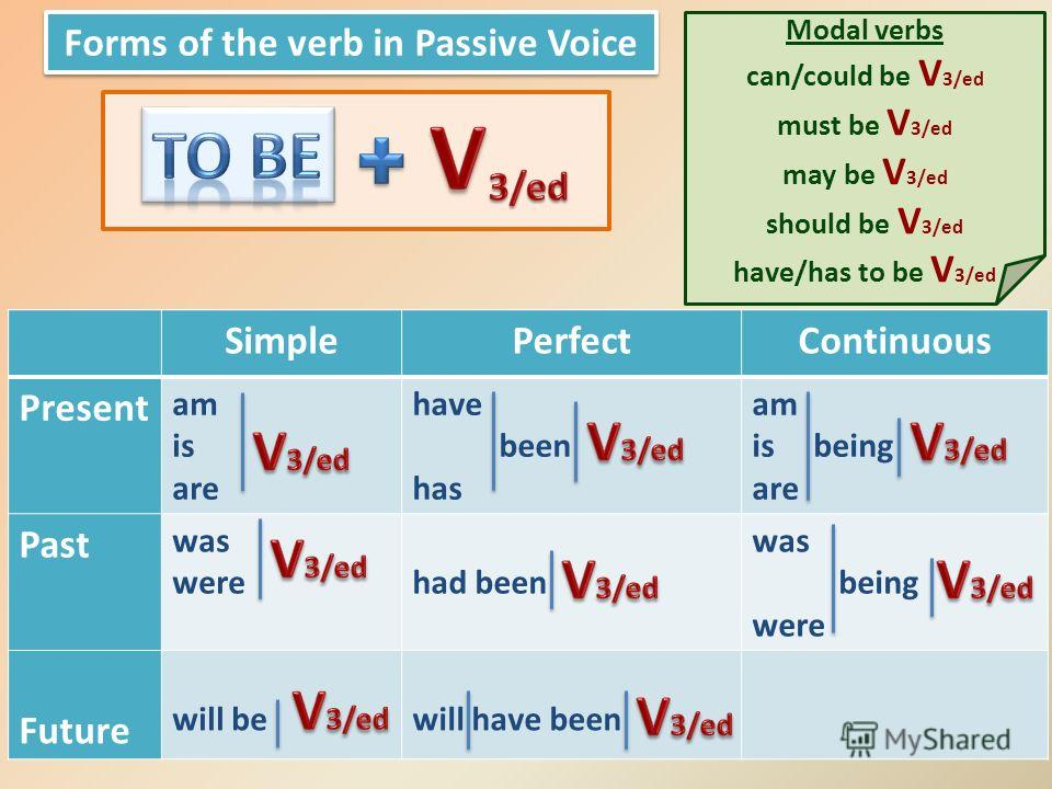 Forms of the verb in Passive Voice SimplePerfectContinuous Present am is are have been has am is being are Past was werehad been was being were Future will bewill have been Modal verbs can/could be V 3/ed must be V 3/ed may be V 3/ed should be V 3/ed