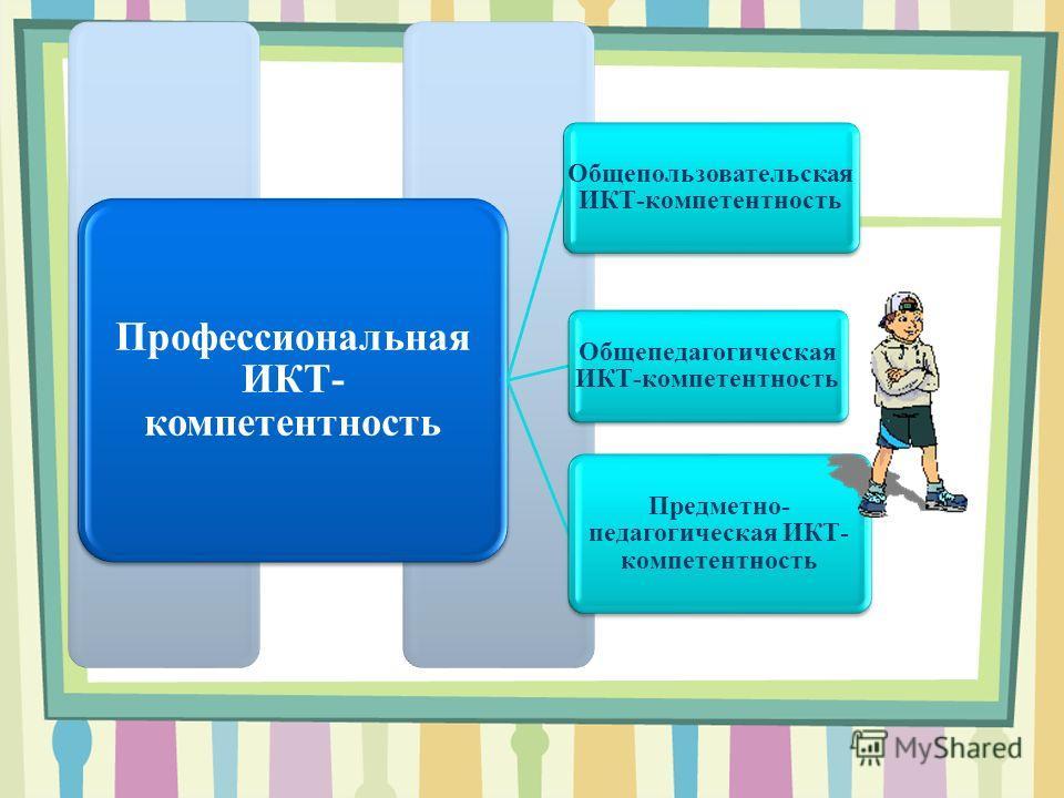 Профессиональная ИКТ- компетентность Общепользовательская ИКТ-компетентность Общепедагогическая ИКТ-компетентность Предметно- педагогическая ИКТ- компетентность
