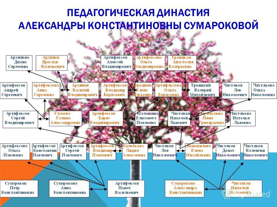 ПЕДАГОГИЧЕСКАЯ ДИНАСТИЯ АЛЕКСАНДРЫ КОНСТАНТИНОВНЫ СУМАРОКОВОЙ
