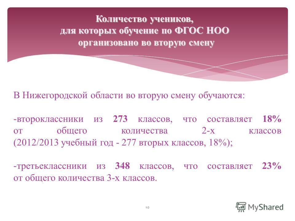 10 Количество учеников, для которых обучение по ФГОС НОО организовано во вторую смену В Нижегородской области во вторую смену обучаются: -второклассники из 273 классов, что составляет 18% от общего количества 2-х классов (2012/2013 учебный год - 277