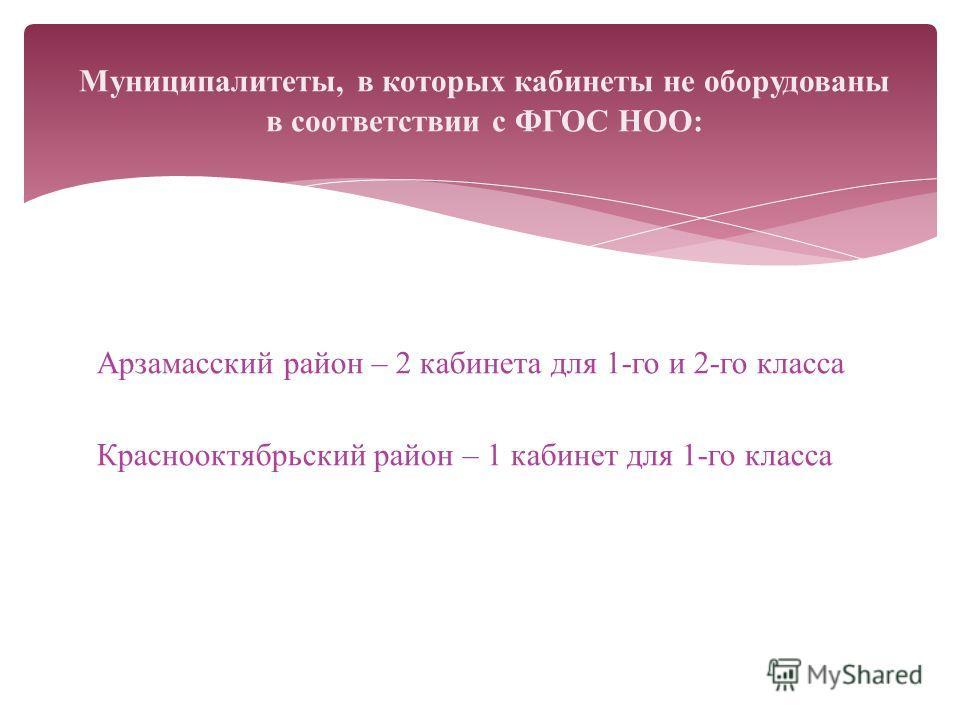 Арзамасский район – 2 кабинета для 1-го и 2-го класса Краснооктябрьский район – 1 кабинет для 1-го класса Муниципалитеты, в которых кабинеты не оборудованы в соответствии с ФГОС НОО: