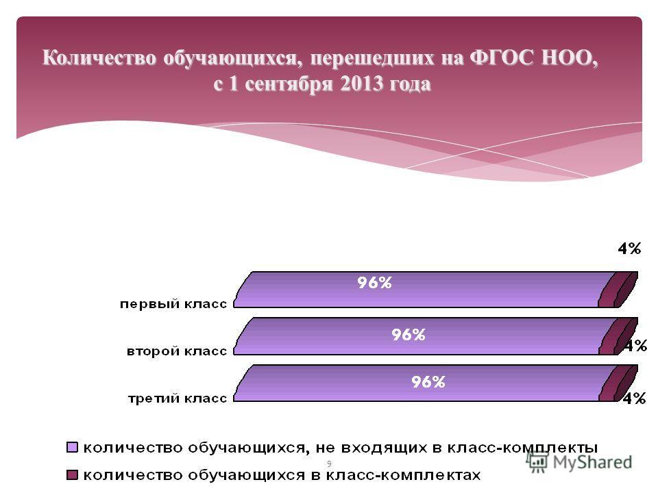 9 Количество обучающихся, перешедших на ФГОС НОО, с 1 сентября 2013 года
