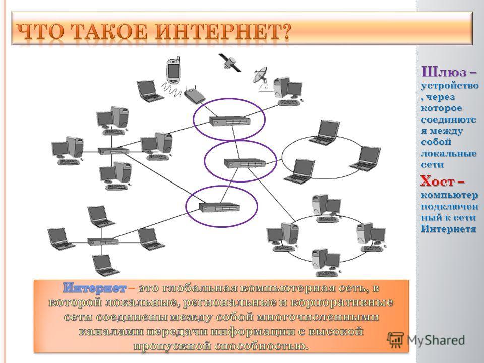 Хост – компьютер подключен ный к сети Интернетя Шлюз – устройство, через которое соединютс я между собой локальные сети