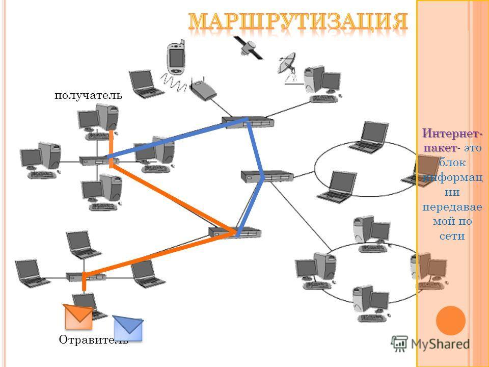 Отравитель получатель Интернет- пакет Интернет- пакет- это блок информац ии передавае мой по сети