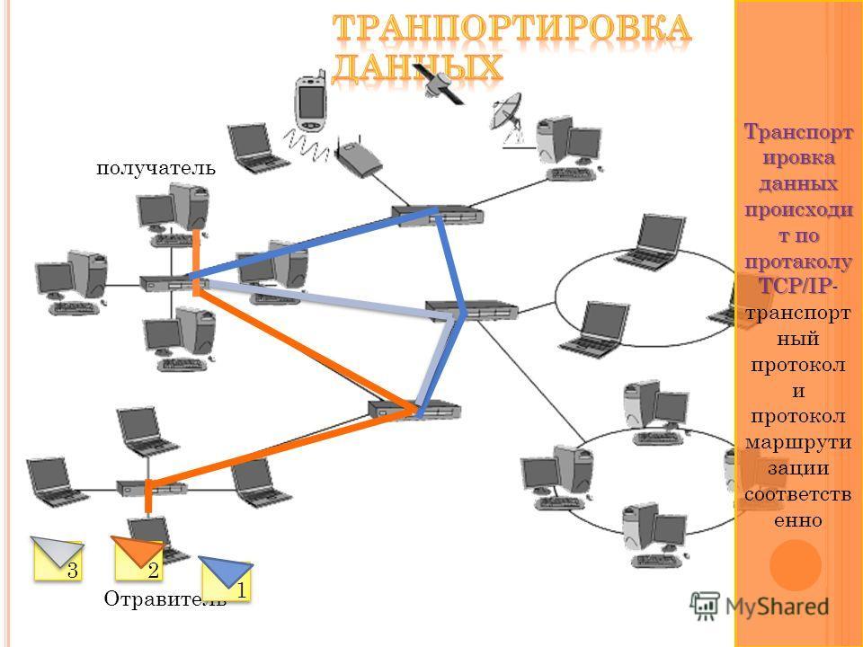 Отравитель получатель Транспорт ировка данных происходи т по протаколу TCP/IP Транспорт ировка данных происходи т по протаколу TCP/IP- транспорт ный протокол и протокол маршрути зации соответств енно 12 3