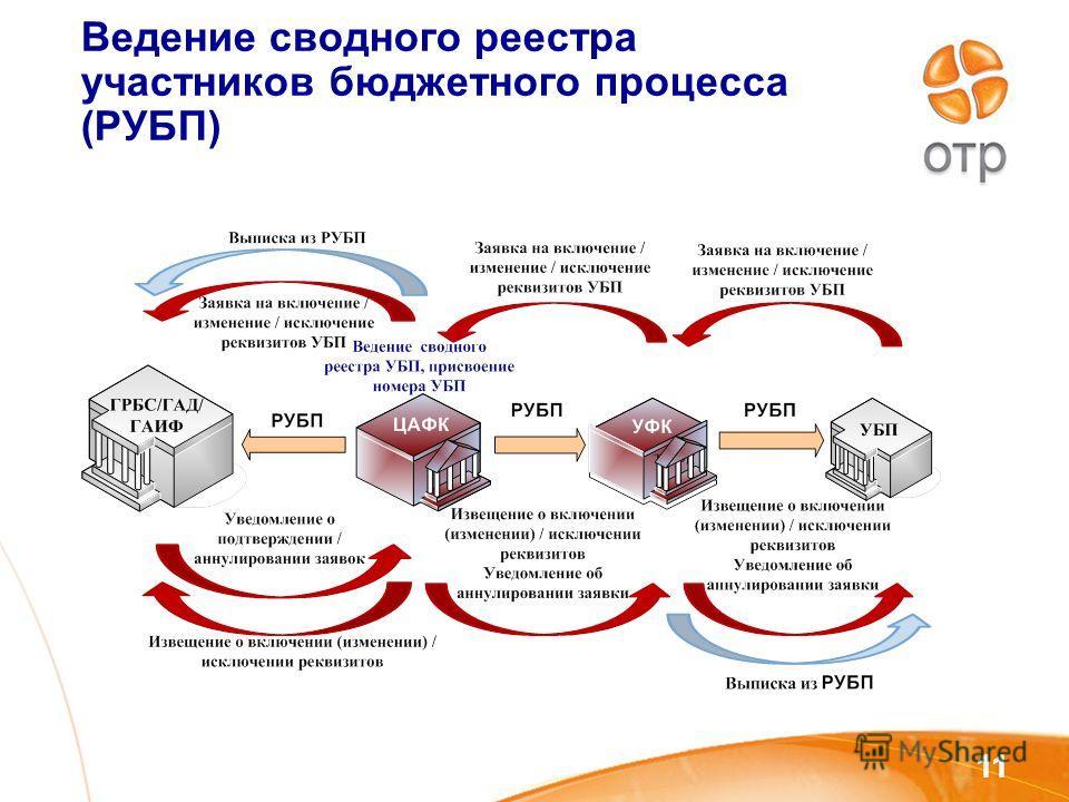 11 Ведение сводного реестра участников бюджетного процесса (РУБП)