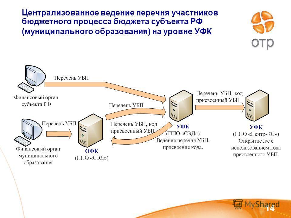 14 Централизованное ведение перечня участников бюджетного процесса бюджета субъекта РФ (муниципального образования) на уровне УФК