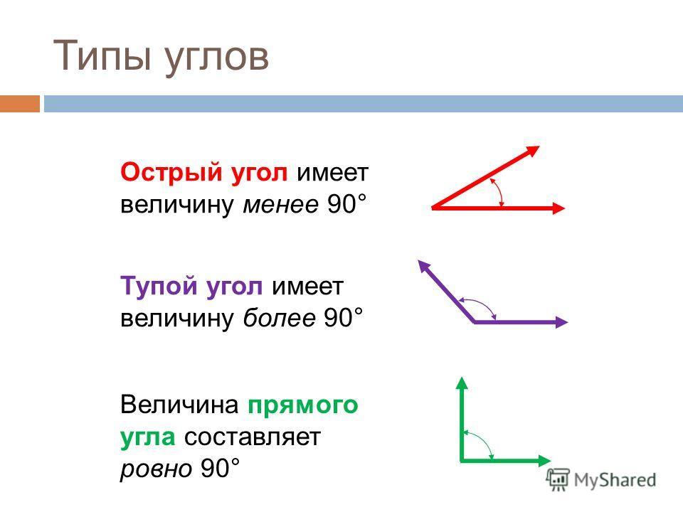 Типы углов Острый угол имеет величину менее 90° Тупой угол имеет величину более 90° Величина прямого угла составляет ровно 90°