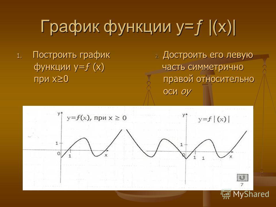 График функции y=ƒ |(x)| 1. Построить график 2. Достроить его левую функции y=ƒ (x) часть симметрично функции y=ƒ (x) часть симметрично при x0 правой относительно при x0 правой относительно оси оу оси оу