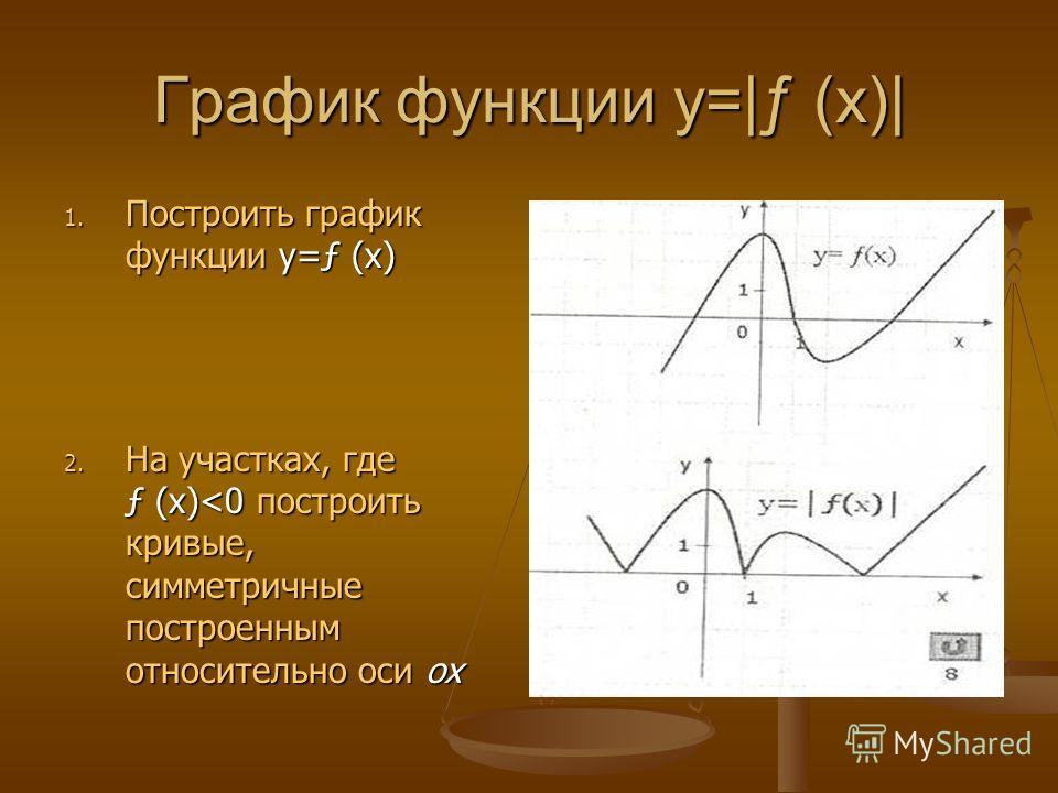 График функции y=|ƒ (x)| 1. Построить график функции y=ƒ (x) 2. На участках, где ƒ (x)