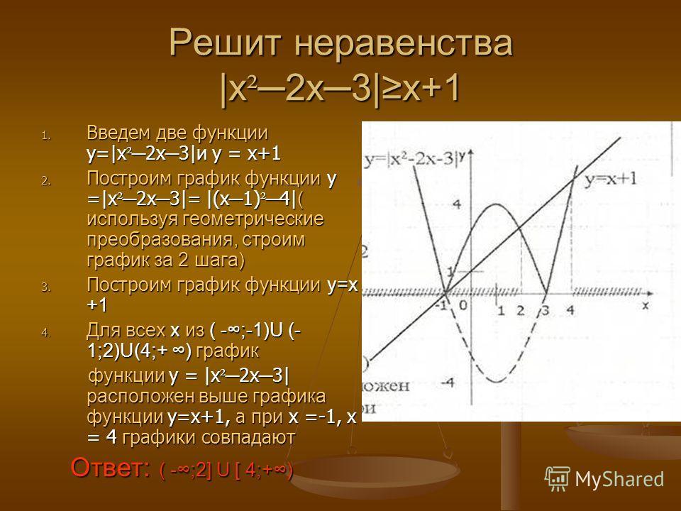 Решит неравенства |x²2x3|x+1 1. В ведем две функции у=|x²2x3|и у = x+1 2. П остроим график функции у =|x²2x3|= |(x1)²4|( используя геометрические преобразования, строим график за 2 шага) 3. П остроим график функции y=х +1 4. Д ля всех х из ( -;-1)U (