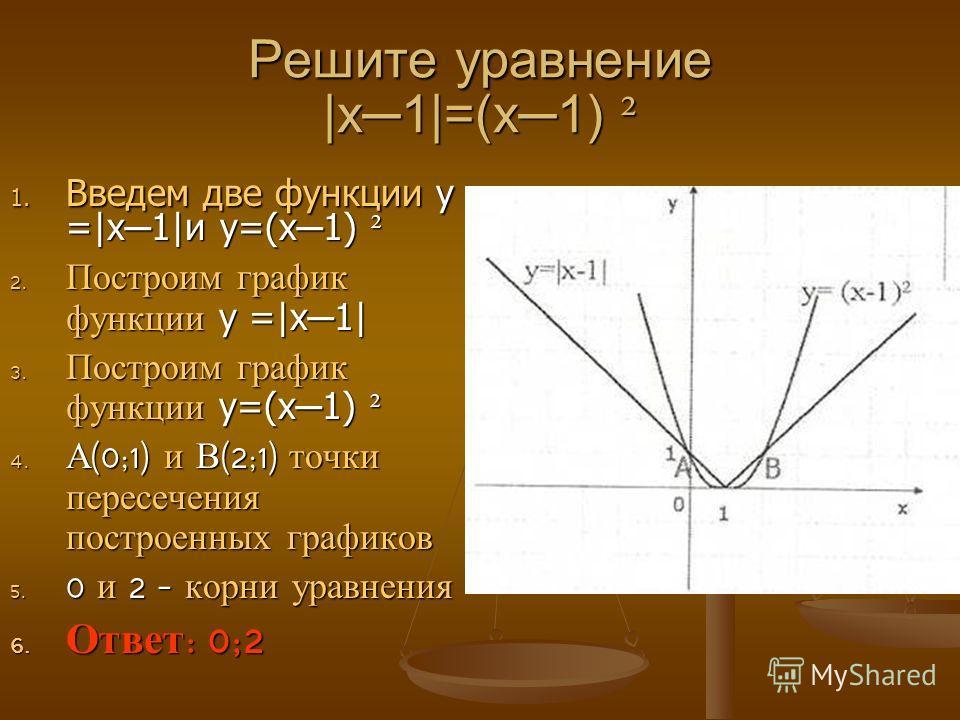 Решите уравнение |x1|=(x1) ² 1. Введем две функции у =|x 1|и у=(x 1) ² 2. Построим график функции у =|x 1| 3. Построим график функции у=(x 1) ² 4. А (0;1) и В (2;1) точки пересечения построенных графиков 5. 0 и 2 – корни уравнения 6. Ответ : 0;2