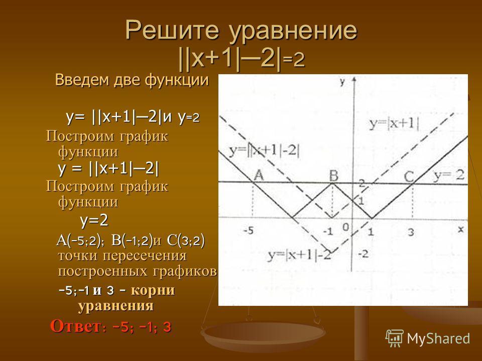 Решите уравнение ||x+1|2| =2 Введем две функции Введем две функции у= ||x+1| 2|и у =2 у= ||x+1| 2|и у =2 Построим график функции у = ||x+1| 2| Построим график функции у = ||x+1| 2| Построим график функции Построим график функции у=2 у=2 А (-5;2); В (