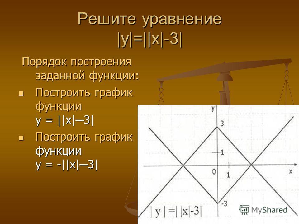Решите уравнение |y|=||x|-3| Порядок построения заданной функции: Порядок построения заданной функции: Построить график функции у = ||x| 3| Построить график функции у = ||x| 3| Построить график функции у = -||x| 3| Построить график функции у = -||x|