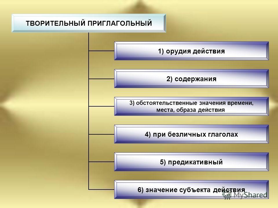 ТВОРИТЕЛЬНЫЙ ПРИГЛАГОЛЬНЫЙ 1) орудия действия 2) содержания 3) обстоятельственные значения времени, места, образа действия 4) при безличных глаголах 5) предикативный 6) значение субъекта действия