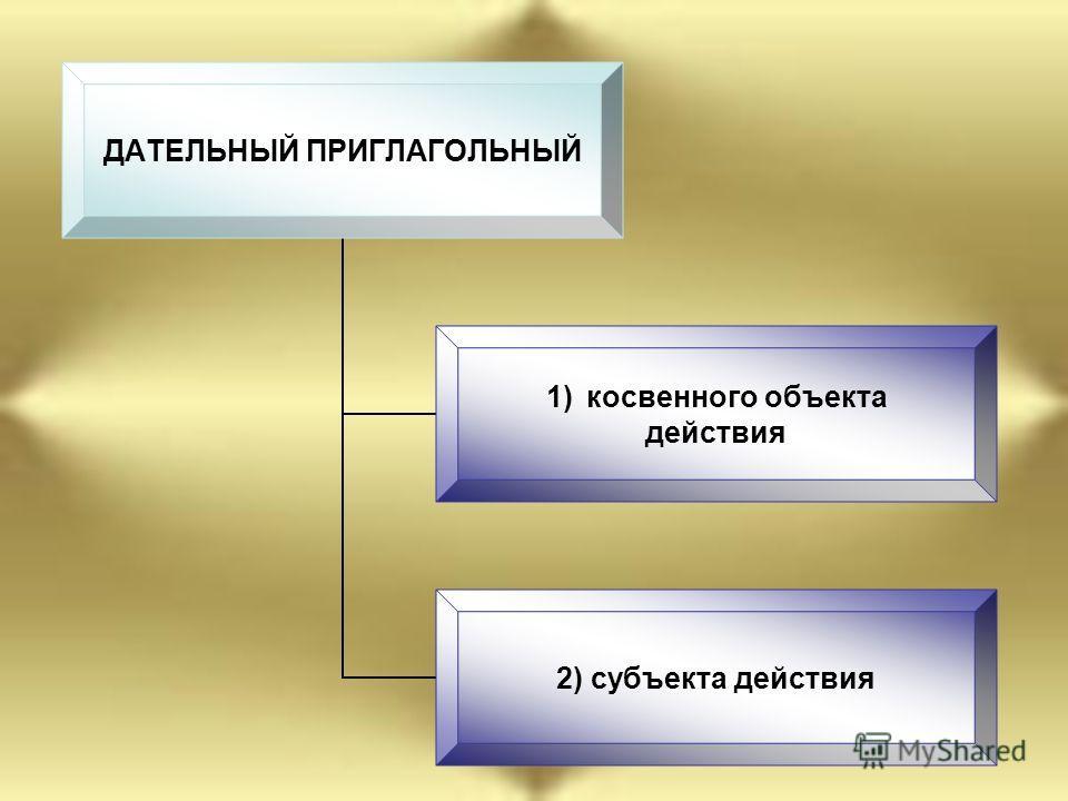 ДАТЕЛЬНЫЙ ПРИГЛАГОЛЬНЫЙ 1)косвенного объекта действия 2) субъекта действия