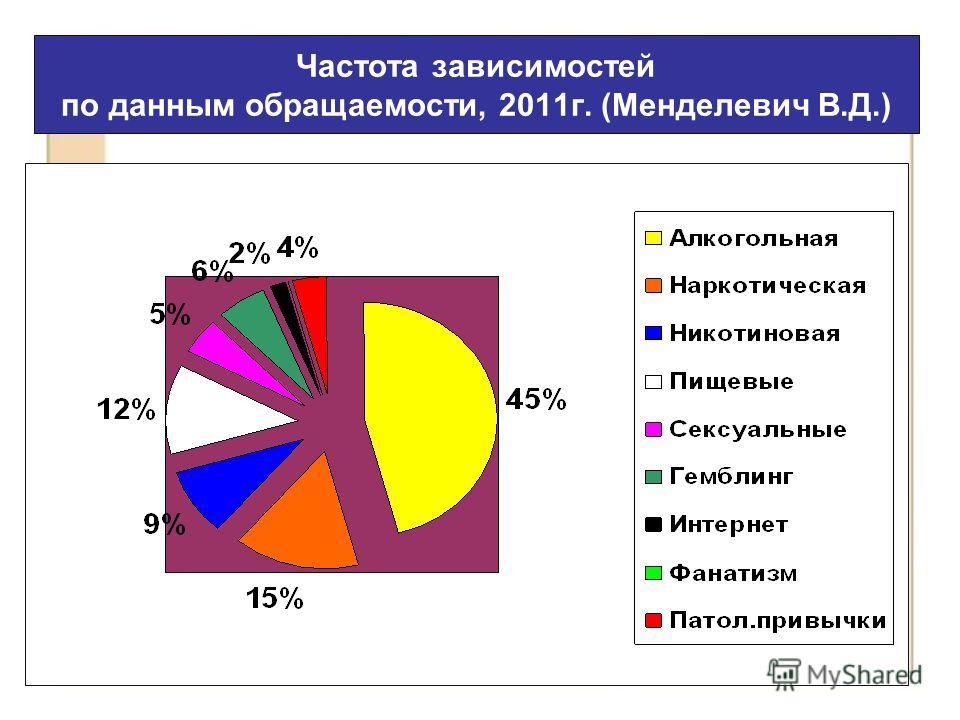 Частота зависимостей по данным обращаемости, 2011г. (Менделевич В.Д.)