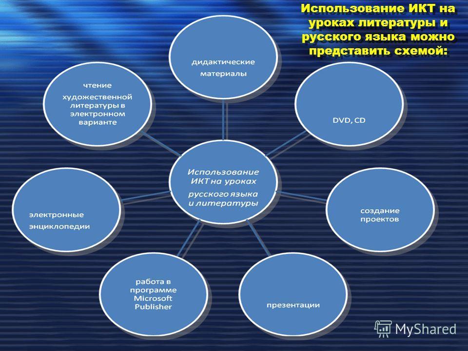 Использование ИКТ на уроках литературы и русского языка можно представить схемой: