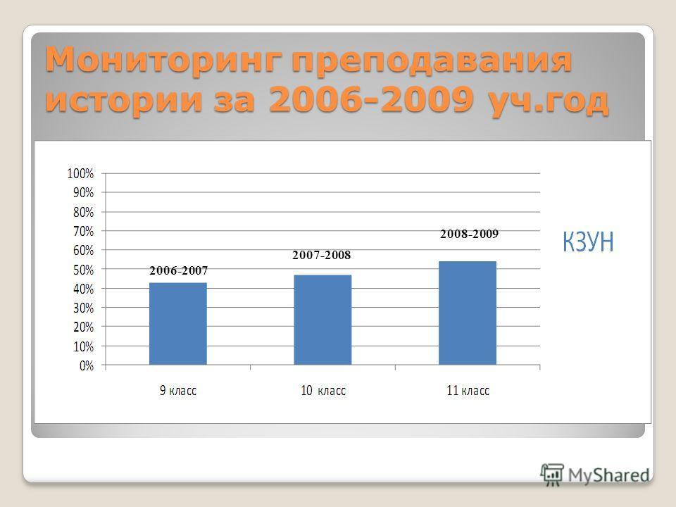 Мониторинг преподавания истории за 2006-2009 уч.год 2006-2007 2007-2008 2008-2009