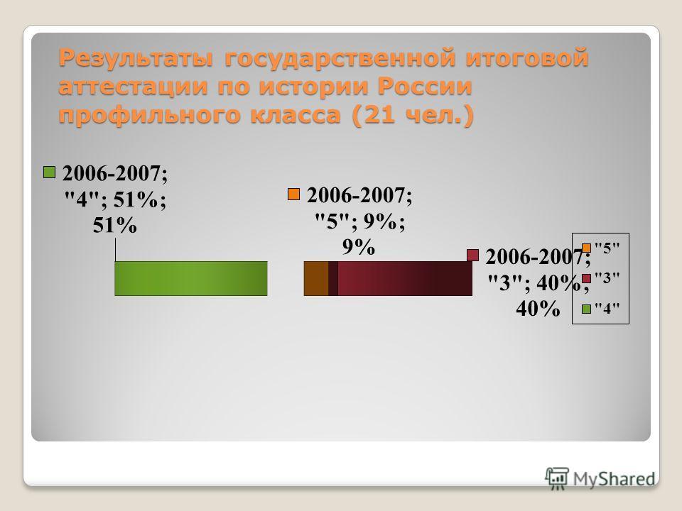 Результаты государственной итоговой аттестации по истории России профильного класса (21 чел.)