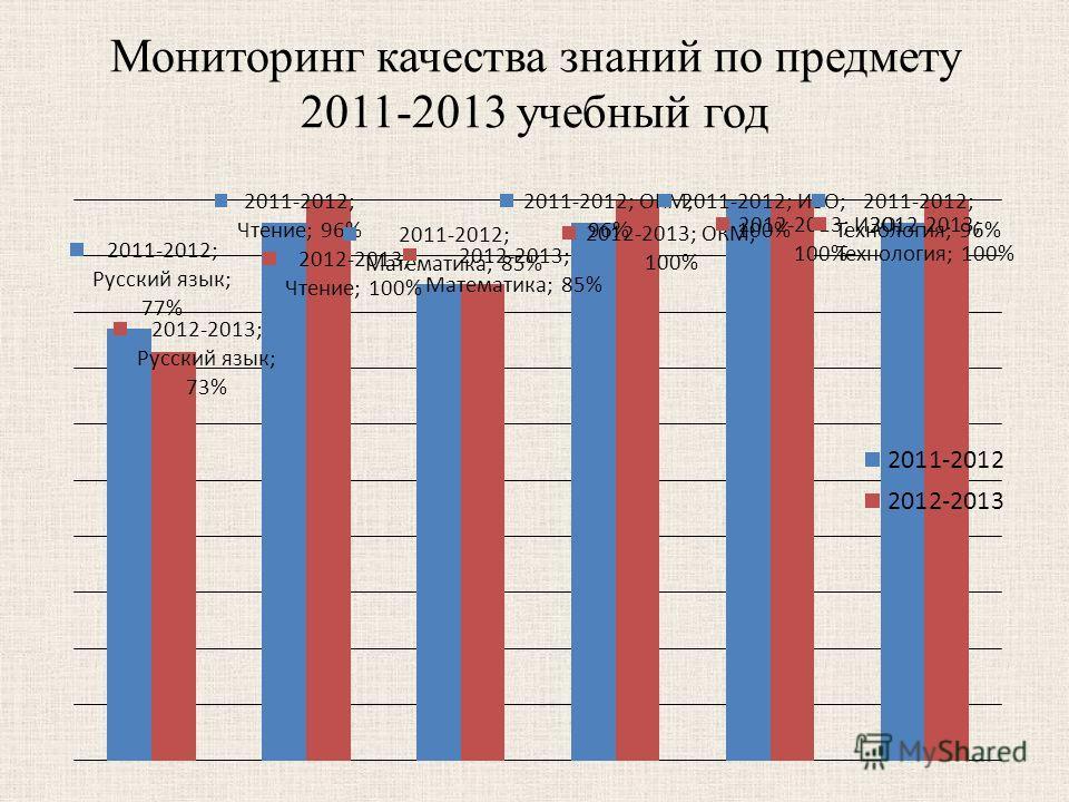 Мониторинг качества знаний по предмету 2011-2013 учебный год