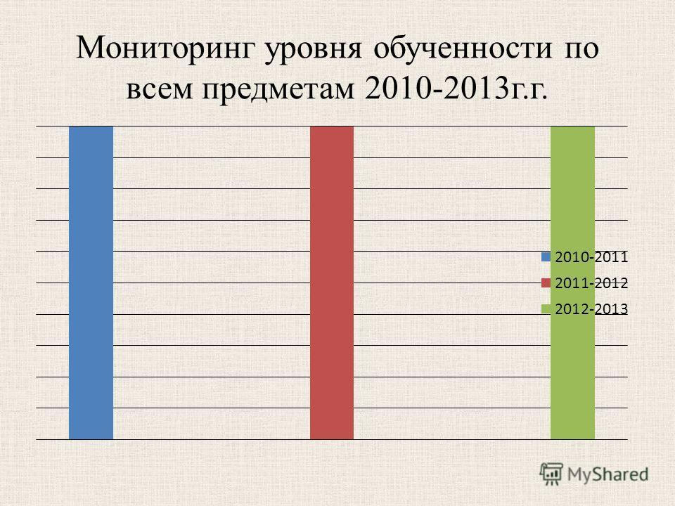 Мониторинг уровня обученности по всем предметам 2010-2013г.г.