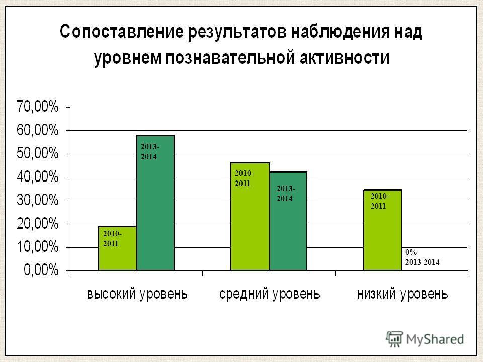 2010- 2011 2013- 2014 2010- 2011 2013- 2014 0% 2013-2014