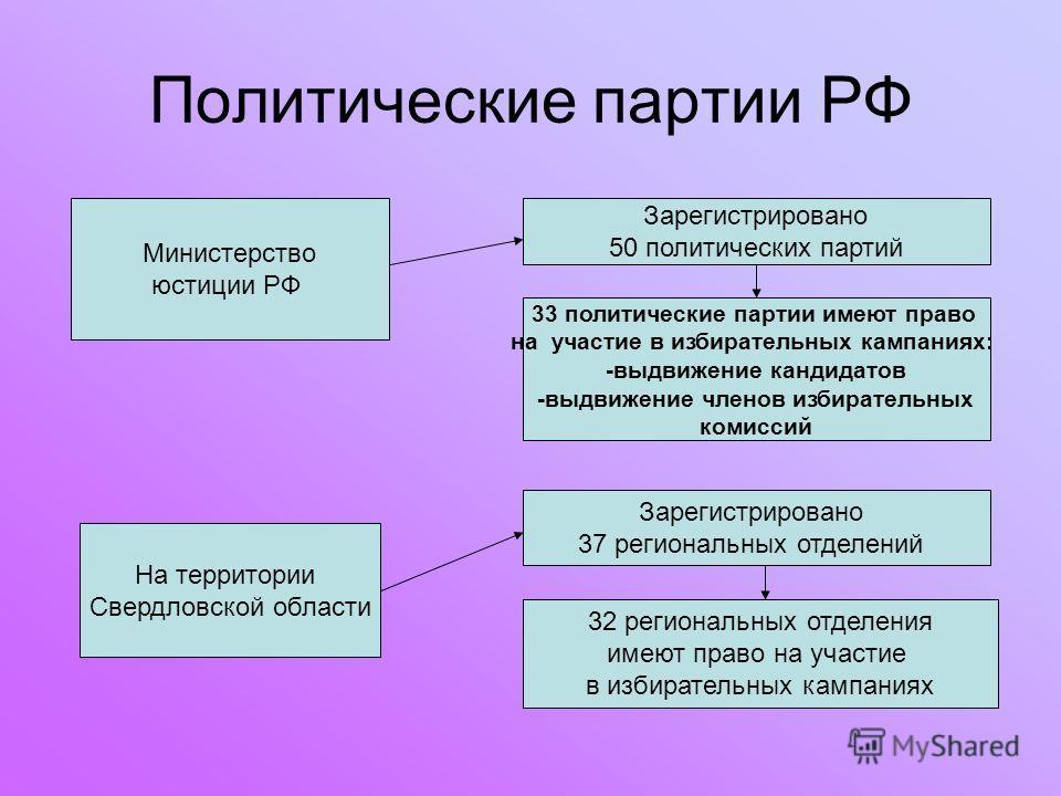 Политические партии РФ Министерство юстиции РФ Зарегистрировано 50 политических партий 33 политические партии имеют право на участие в избирательных кампаниях: -выдвижение кандидатов -выдвижение членов избирательных комиссий На территории Свердловско