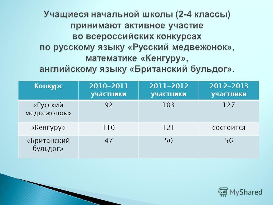 Конкурс2010-2011 участники 2011-2012 участники 2012-2013 участники «Русский медвежонок» 92103127 «Кенгуру»110121состоится «Британский бульдог» 475056