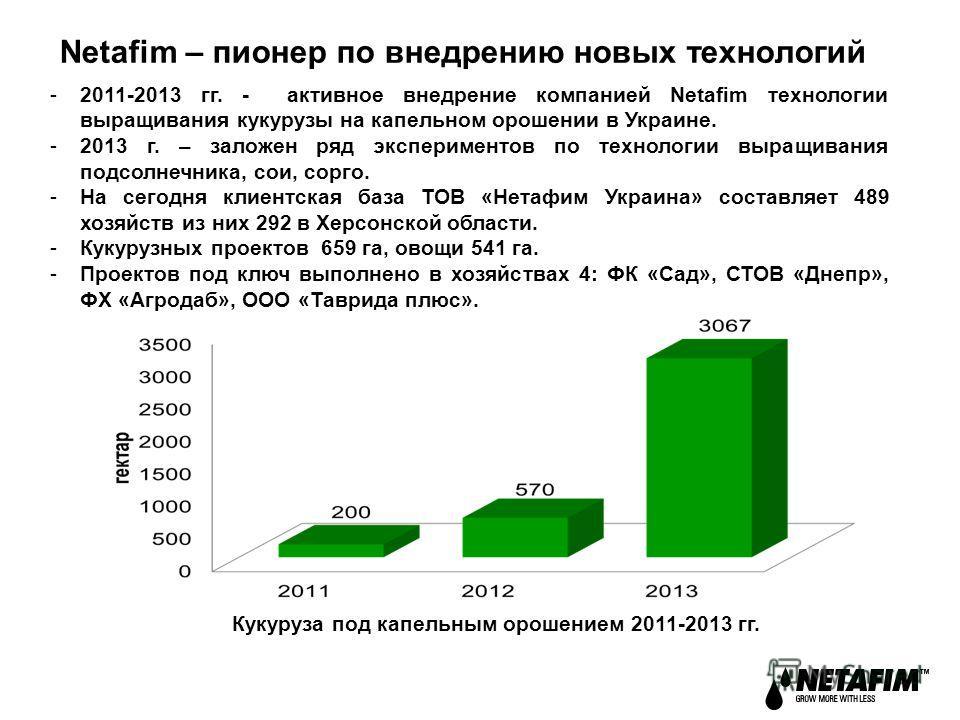 Netafim – пионер по внедрению новых технологий -2011-2013 гг. - активное внедрение компанией Netafim технологии выращивания кукурузы на капельном орошении в Украине. -2013 г. – заложен ряд экспериментов по технологии выращивания подсолнечника, сои, с