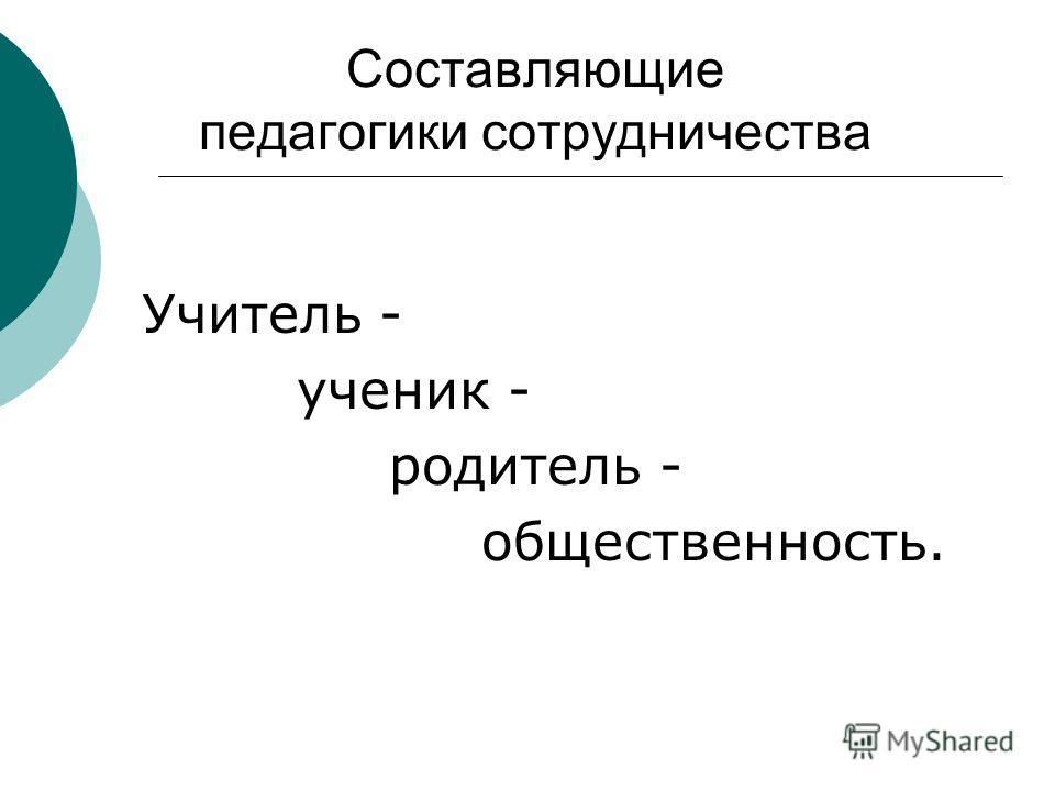 Составляющие педагогики сотрудничества Учитель - ученик - родитель - общественность.