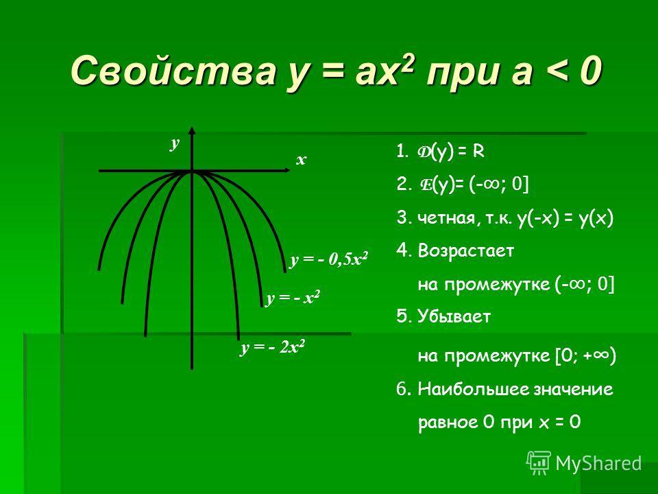 Свойства у = ах 2 при а < 0 x y = - x 2 y = - 2x 2 y = - 0,5x 2 y 1. Д (у) = R 2. Е (у)= (-; 0] 3. четная, т.к. у(-х) = у(х) 4. Возрастает на промежутке (-; 0] 5. Убывает на промежутке [0; + ) 6. Наибольшее значение равное 0 при х = 0