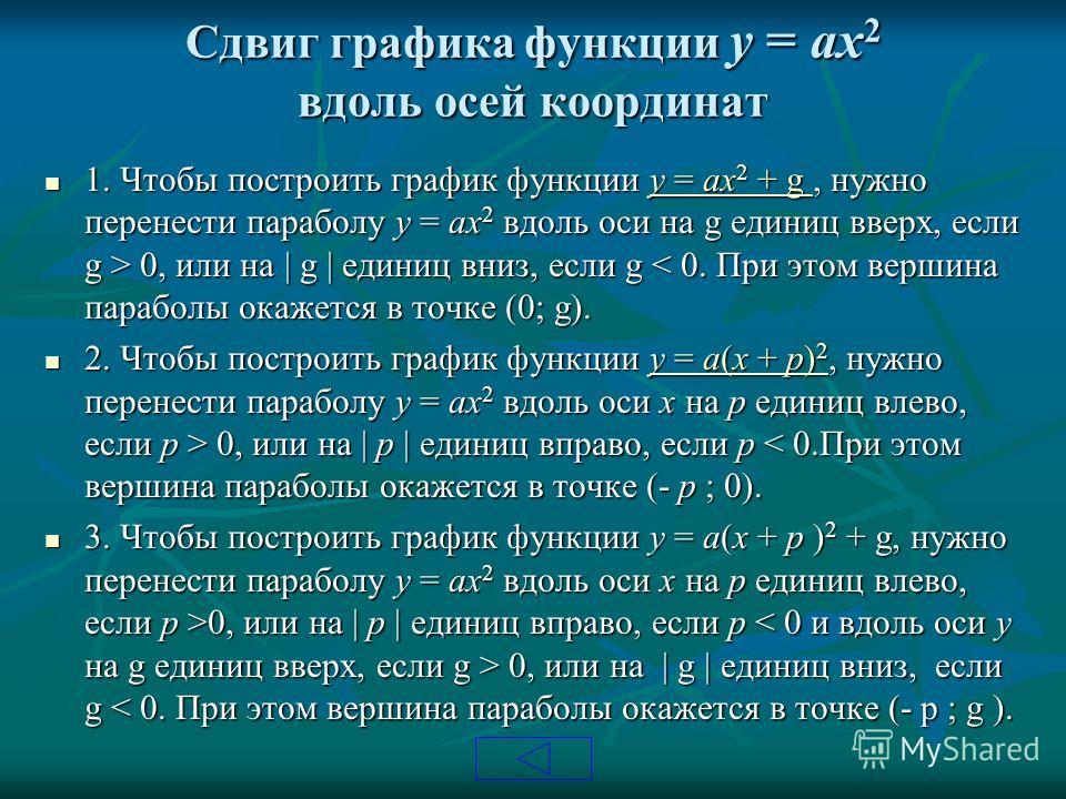 Сдвиг графика функции y = ax 2 вдоль осей координат 1. Чтобы построить график функции y = ax 2 + g, нужно перенести параболу y = ax 2 вдоль оси на g единиц вверх, если g > 0, или на | g | единиц вниз, если g 0, или на | g | единиц вниз, если g < 0. П