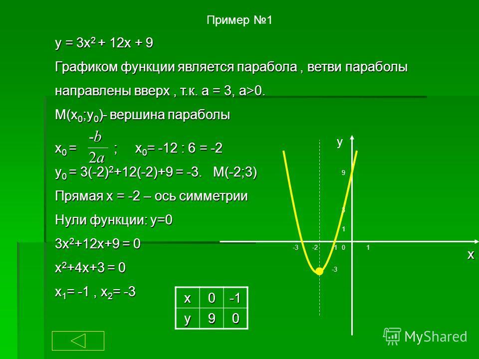 Пример 1 y = 3x 2 + 12x + 9 Графиком функции является парабола, ветви параболы направлены вверх, т.к. а = 3, a>0. M(x 0 ;y 0 )- вершина параболы x 0 = ; x 0 = -12 : 6 = -2 y 0 = 3(-2) 2 +12(-2)+9 = -3. M(-2;3) Прямая х = -2 – ось симметрии Нули функц