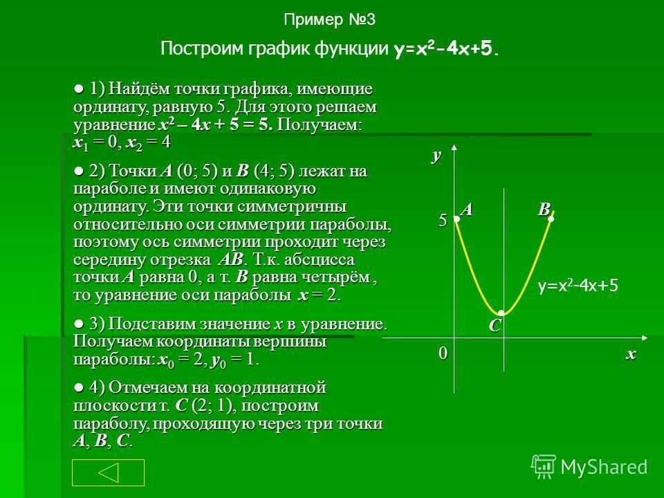 Пример 3 Построим график функции y=x 2 -4x+5. 1) Найдём точки графика, имеющие ординату, равную 5. Для этого решаем уравнение x 2 – 4x + 5 = 5. Получаем: х 1 = 0, х 2 = 4 1) Найдём точки графика, имеющие ординату, равную 5. Для этого решаем уравнение