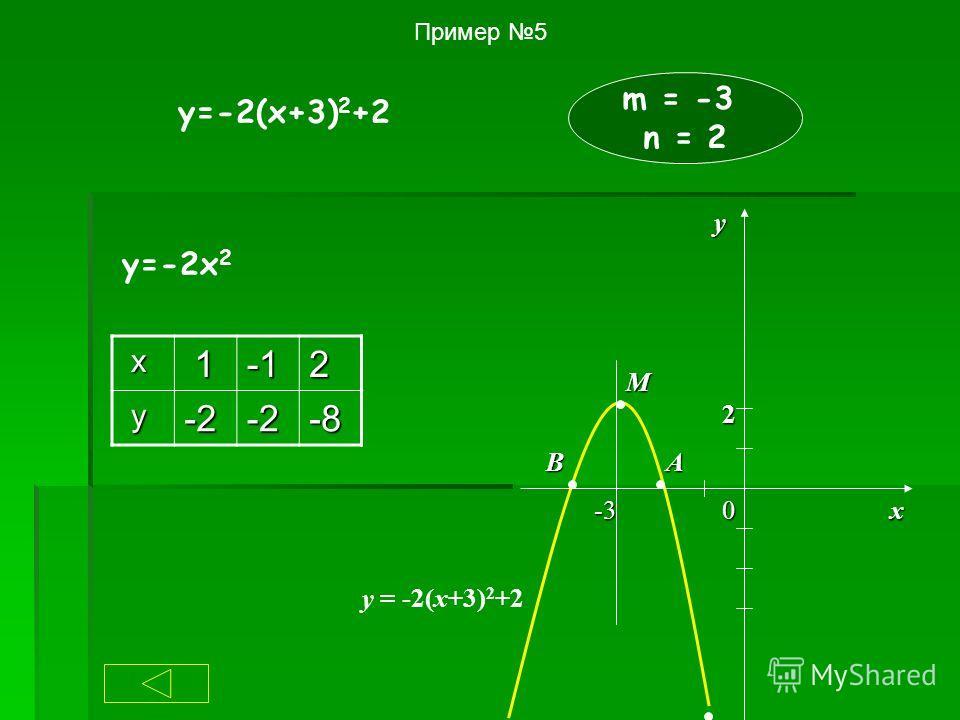 Пример 5 y=-2(x+3) 2 +2 m = -3 n = 2 у=-2х 2 х 12 у-2-2-8 АВ М 0х-3 у 2 у = -2(x+3) 2 +2