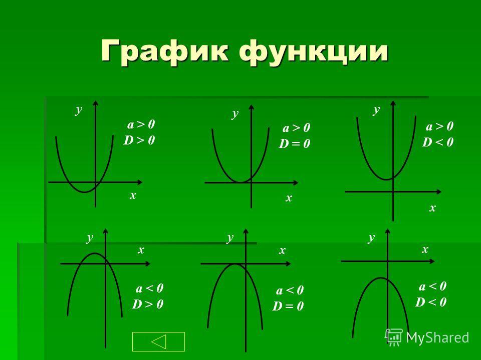 График функции y x a > 0 D > 0 y x a > 0 D = 0 y x a > 0 D < 0 y x a < 0 D > 0 y x a < 0 D = 0 y x a < 0 D < 0