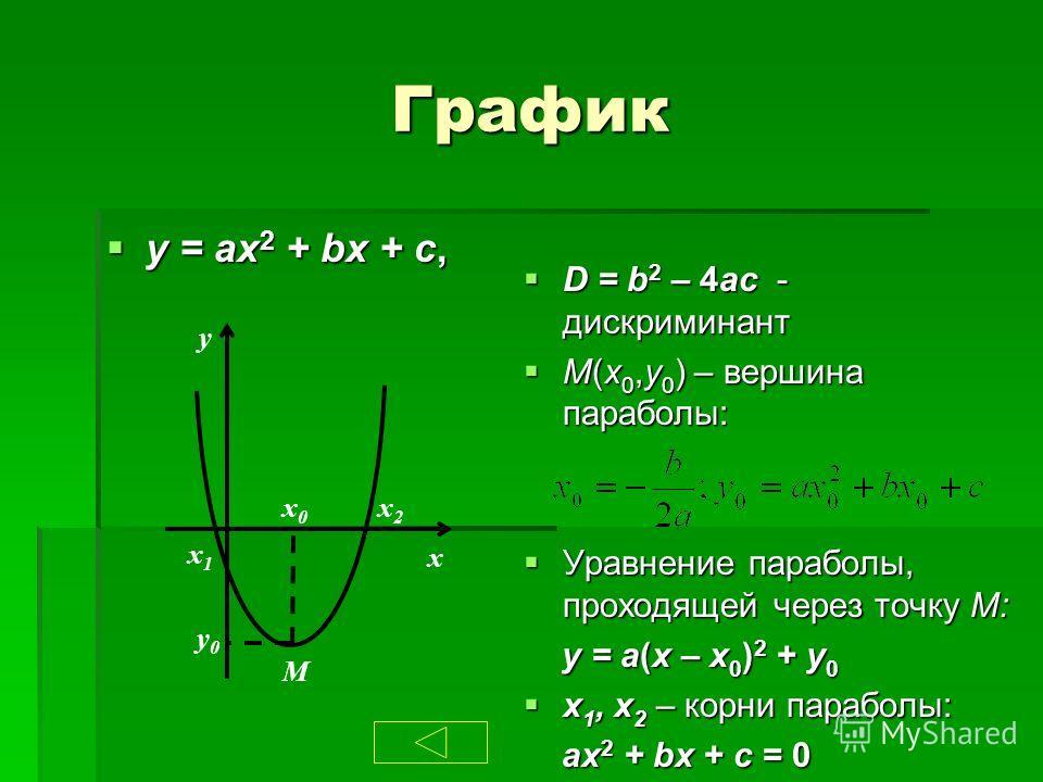 График y = ax 2 + bx + c, y = ax 2 + bx + c, D = b 2 – 4ac - дискриминант D = b 2 – 4ac - дискриминант M(x 0,y 0 ) – вершина параболы: M(x 0,y 0 ) – вершина параболы: Уравнение параболы, проходящей через точку M: Уравнение параболы, проходящей через