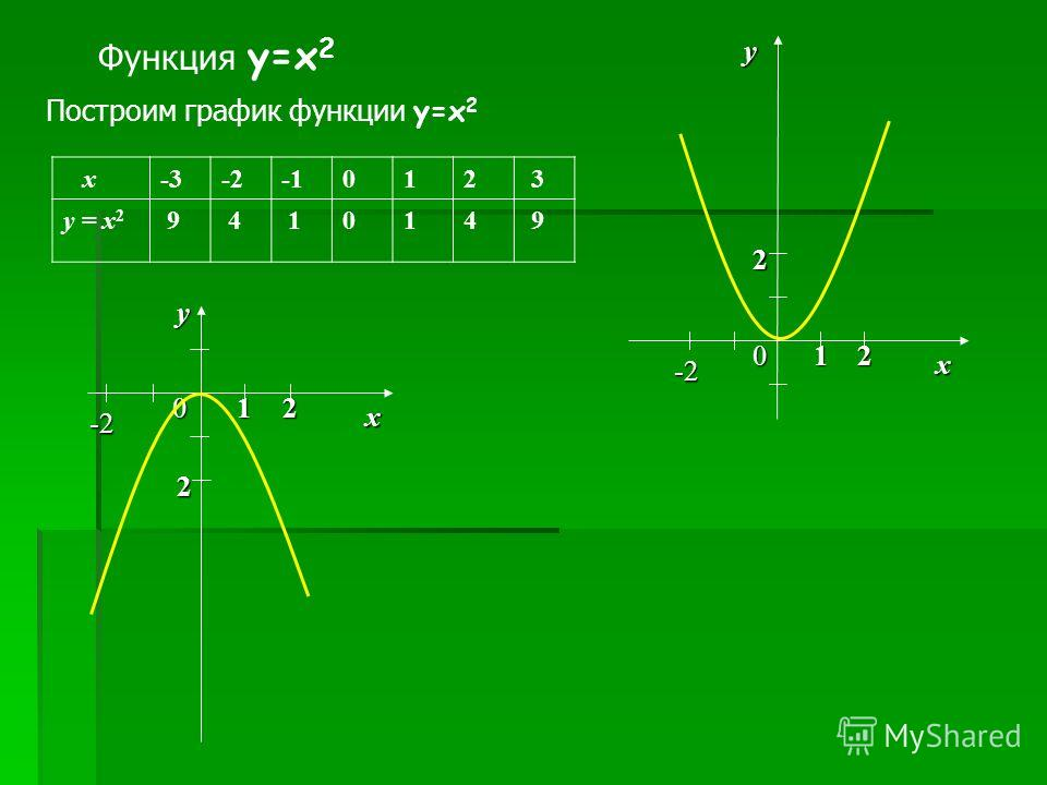 Функция y=x 2 Построим график функции y=x 2 x-3-3-2-2-1012 3 y = x2y = x2 9 4 1014 9 у0 х -2 2 12 у0 х -2 2 12