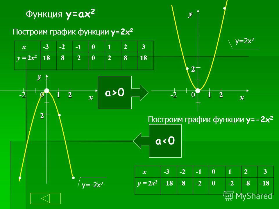 Функция y=ax 2 Построим график функции y=2x 2 x-3-3-2-2-1012 3 y = 2x2y = 2x2 1818 8 202818 x-3-3-2-2-1012 3 y = 2x2y = 2x2 -18-18-8-20 -8-18 а>0а>0 а0 Построим график функции y=-2x 2 у=-2х 2 х у 0-2 2 12 0 х -2 2 12 у у=2х 2